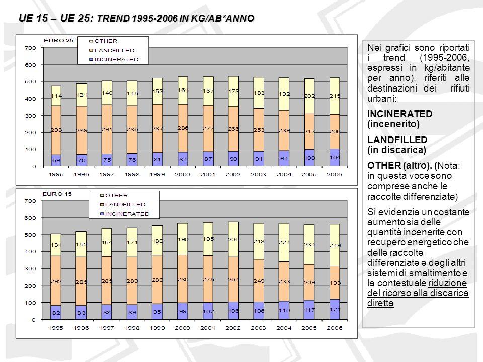 SVIZZERA - DANIMARCA: TREND 1995-2006 IN KG/AB*ANNO Diverse nazioni hanno raggiunto in pratica lobiettivo discarica 0 Danimarca e Svizzera presentano una potenzialità nazionale di incenerimento pari a 350-400 kg/ab/anno, superiore di 6-7 volte a quella dellItalia.