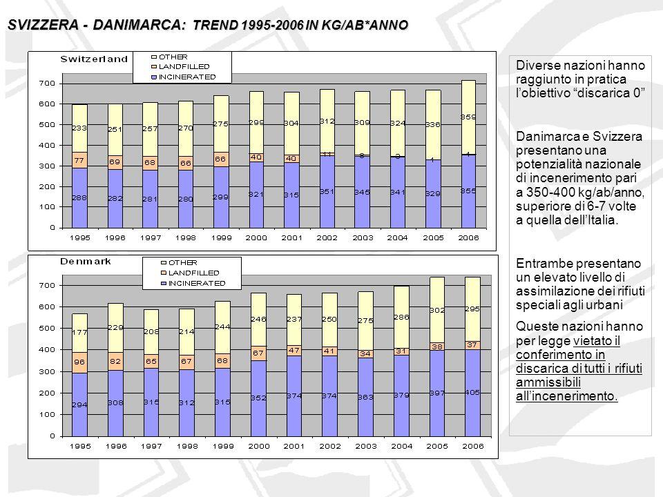 GERMANIA- OLANDA: TREND 1995-2006 IN KG/AB*ANNO Decisamente virtuoso il comportamento della Germania che ha sempre puntato sulla tecnologia.