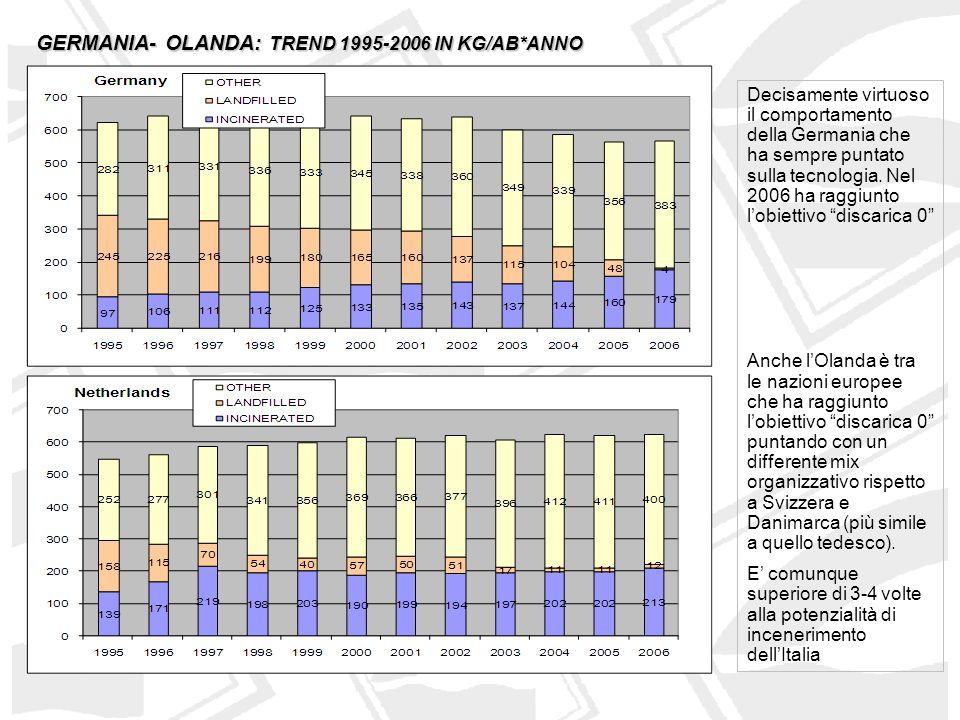 ITALIA - FRANCIA: TREND 1995-2006 IN KG/AB*ANNO Il Posizionamento dellItalia è simile a quello Francese ma il ricorso allincenerimento è di circa 1/3.