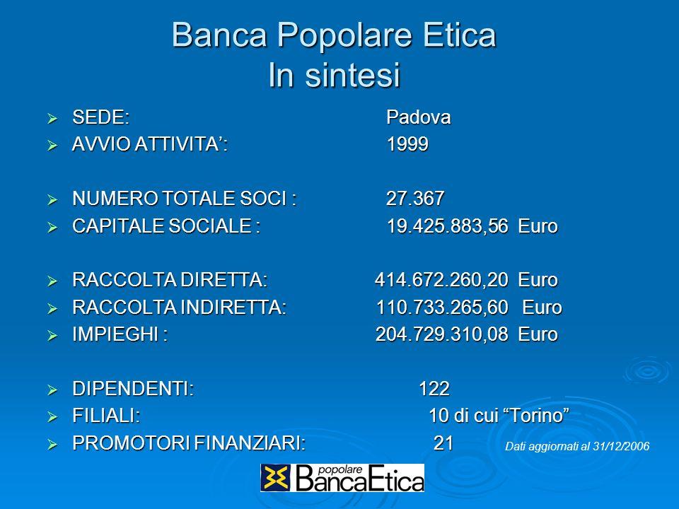 Banca Popolare Etica In sintesi SEDE:Padova SEDE:Padova AVVIO ATTIVITA: 1999 AVVIO ATTIVITA: 1999 NUMERO TOTALE SOCI : 27.367 NUMERO TOTALE SOCI : 27.367 CAPITALE SOCIALE :19.425.883,56 Euro CAPITALE SOCIALE :19.425.883,56 Euro RACCOLTA DIRETTA: 414.672.260,20 Euro RACCOLTA DIRETTA: 414.672.260,20 Euro RACCOLTA INDIRETTA: 110.733.265,60 Euro RACCOLTA INDIRETTA: 110.733.265,60 Euro IMPIEGHI : 204.729.310,08 Euro IMPIEGHI : 204.729.310,08 Euro DIPENDENTI: 122 DIPENDENTI: 122 FILIALI: 10 di cui Torino FILIALI: 10 di cui Torino PROMOTORI FINANZIARI: 21 PROMOTORI FINANZIARI: 21 Dati aggiornati al 31/12/2006