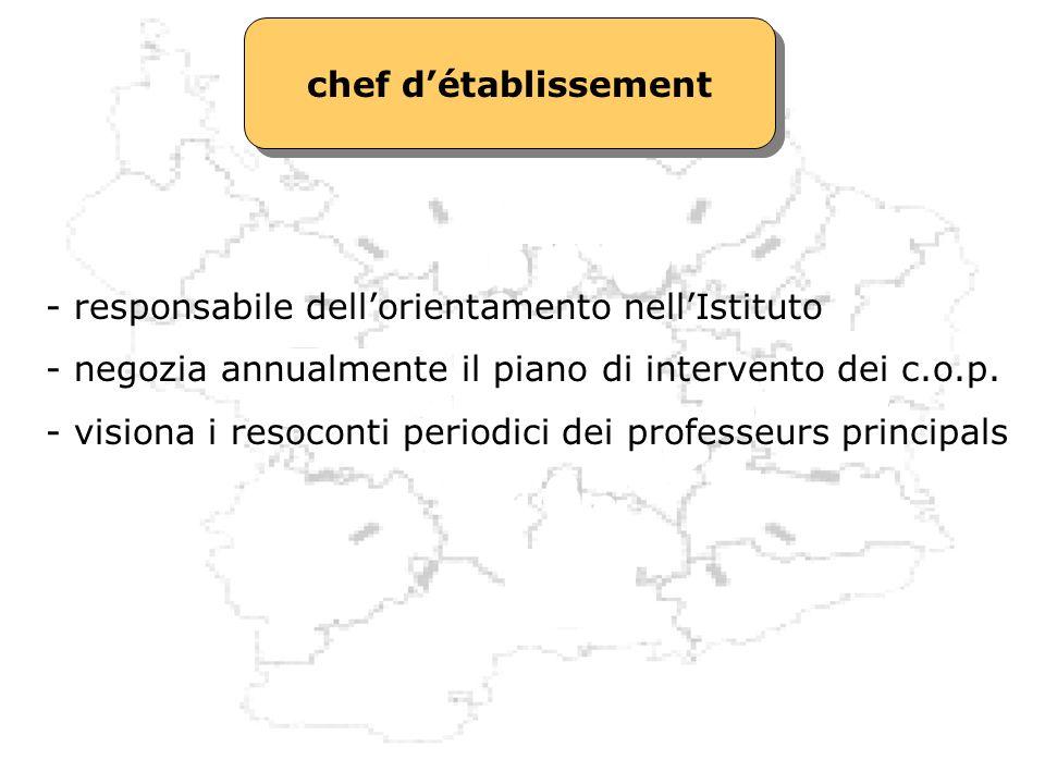 chef détablissement - responsabile dellorientamento nellIstituto - negozia annualmente il piano di intervento dei c.o.p. - visiona i resoconti periodi