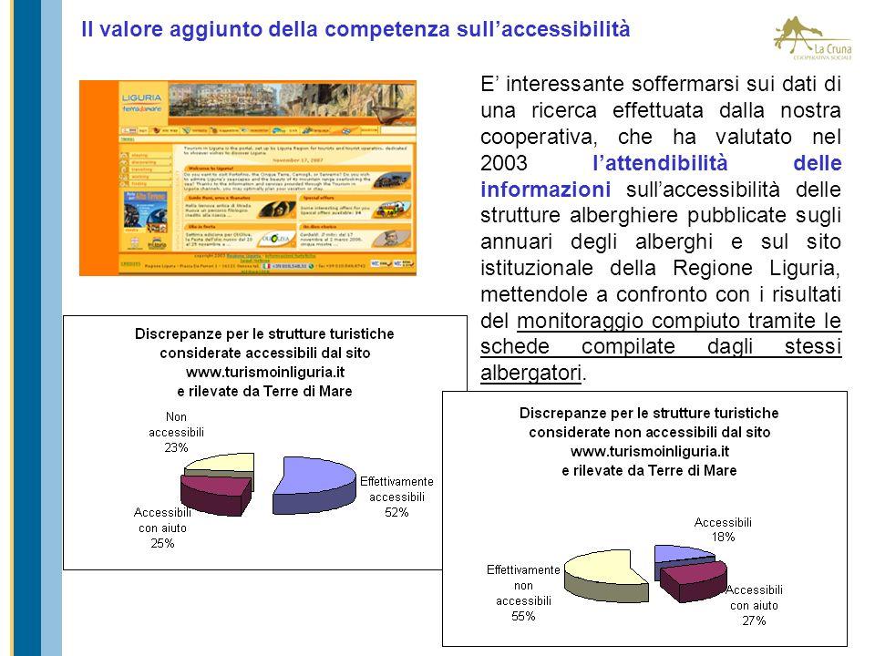 Il valore aggiunto della competenza sullaccessibilità E interessante soffermarsi sui dati di una ricerca effettuata dalla nostra cooperativa, che ha v