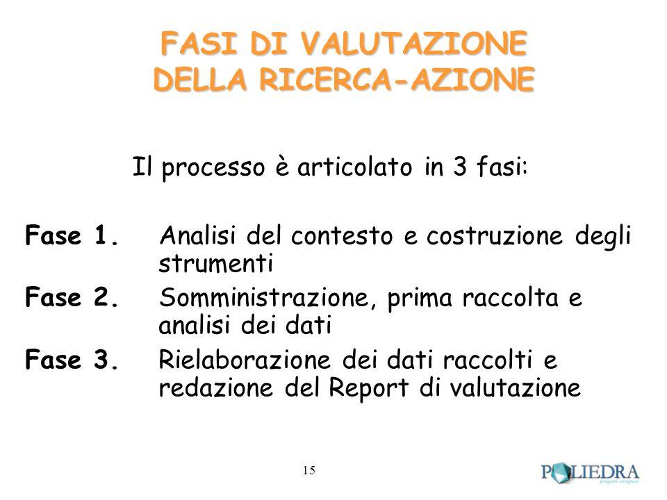 15 FASI DI VALUTAZIONE DELLA RICERCA-AZIONE Il processo è articolato in 3 fasi: Fase 1.Analisi del contesto e costruzione degli strumenti Fase 2.