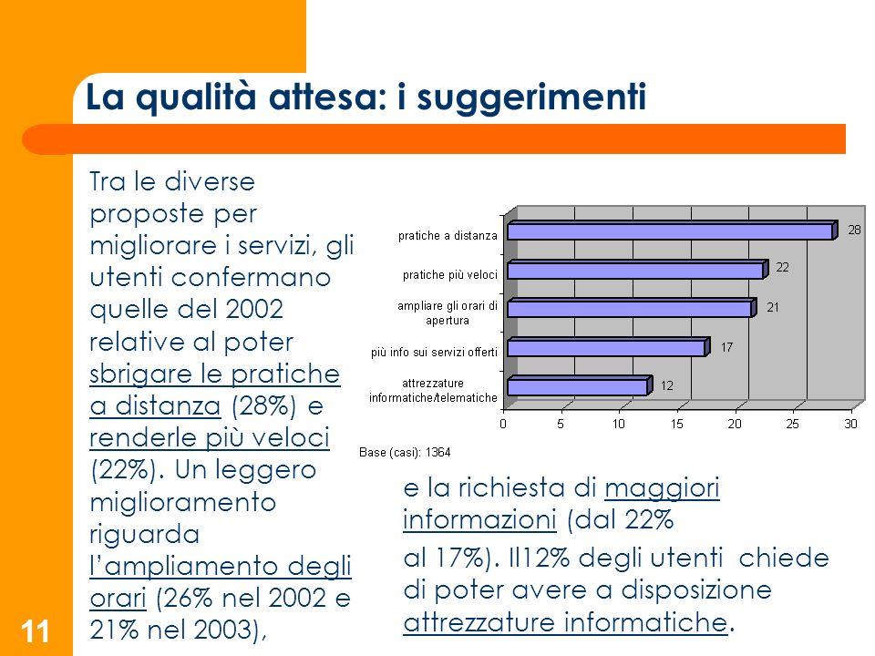 11 La qualità attesa: i suggerimenti Tra le diverse proposte per migliorare i servizi, gli utenti confermano quelle del 2002 relative al poter sbrigare le pratiche a distanza (28%) e renderle più veloci (22%).