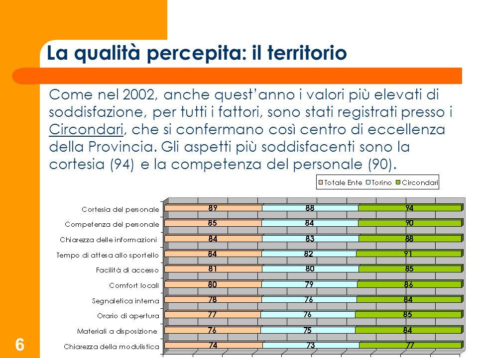 6 La qualità percepita: il territorio Come nel 2002, anche questanno i valori più elevati di soddisfazione, per tutti i fattori, sono stati registrati presso i Circondari, che si confermano così centro di eccellenza della Provincia.