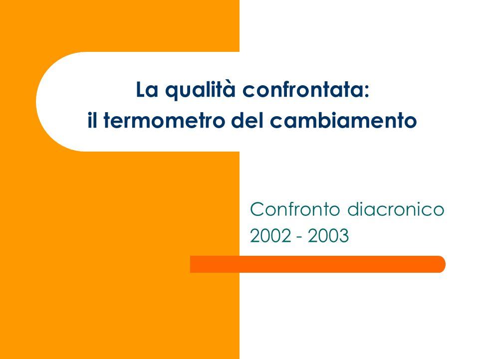 La qualità confrontata: il termometro del cambiamento Confronto diacronico 2002 - 2003