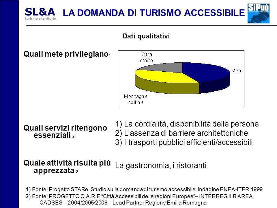 LA DOMANDA DI TURISMO ACCESSIBILE Dati qualitativi 1) Fonte: Progetto STARe, Studio sulla domanda di turismo accessibile, Indagine ENEA-ITER,1999 2) F