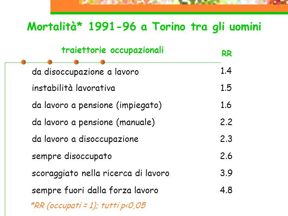 Mortalità* 1991-96 a Torino tra gli uomini da disoccupazione a lavoro 1.4 instabilità lavorativa1.5 da lavoro a pensione (impiegato)1.6 da lavoro a pensione (manuale)2.2 da lavoro a disoccupazione2.3 sempre disoccupato2.6 scoraggiato nella ricerca di lavoro3.9 sempre fuori dalla forza lavoro4.8 traiettorie occupazionali RR *RR (occupati = 1); tutti p<0,05