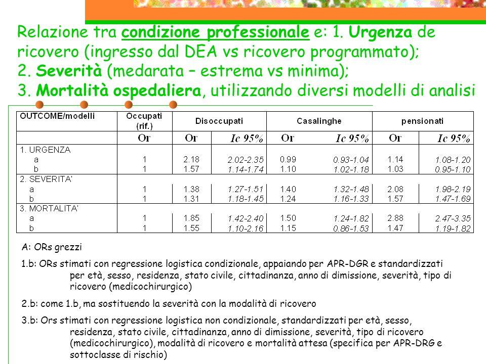 Relazione tra condizione professionale e: 1.