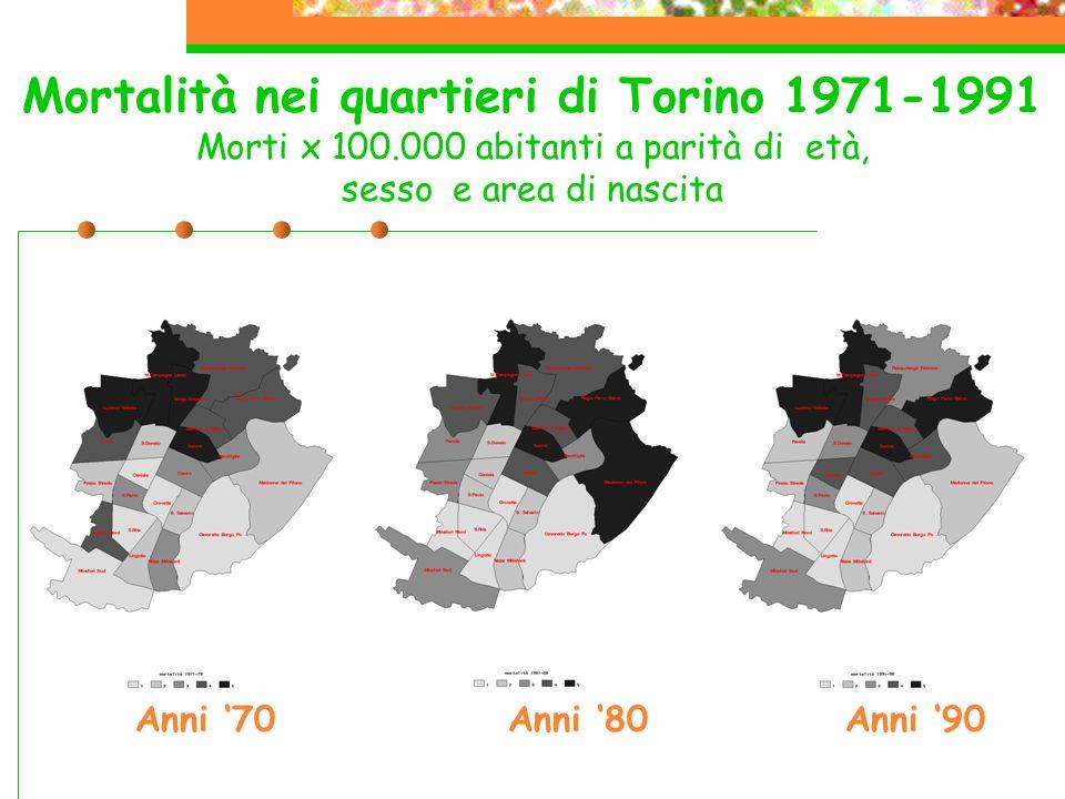 Mortalità nei quartieri di Torino 1971-1991 Morti x 100.000 abitanti a parità di età, sesso e area di nascita Anni 70Anni 90Anni 80