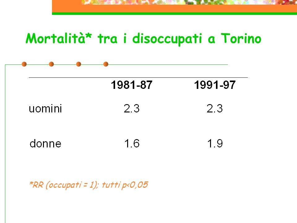 Mortalità* tra i disoccupati a Torino *RR (occupati = 1); tutti p<0,05