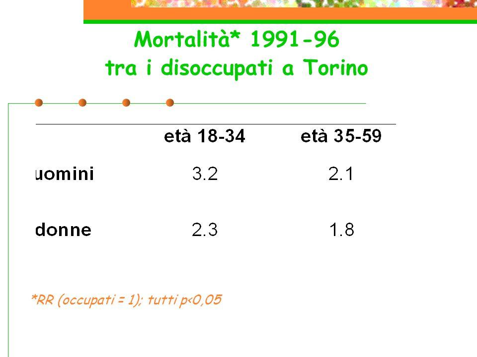 Mortalità* 1991-96 tra i disoccupati a Torino *RR (occupati = 1); tutti p<0,05