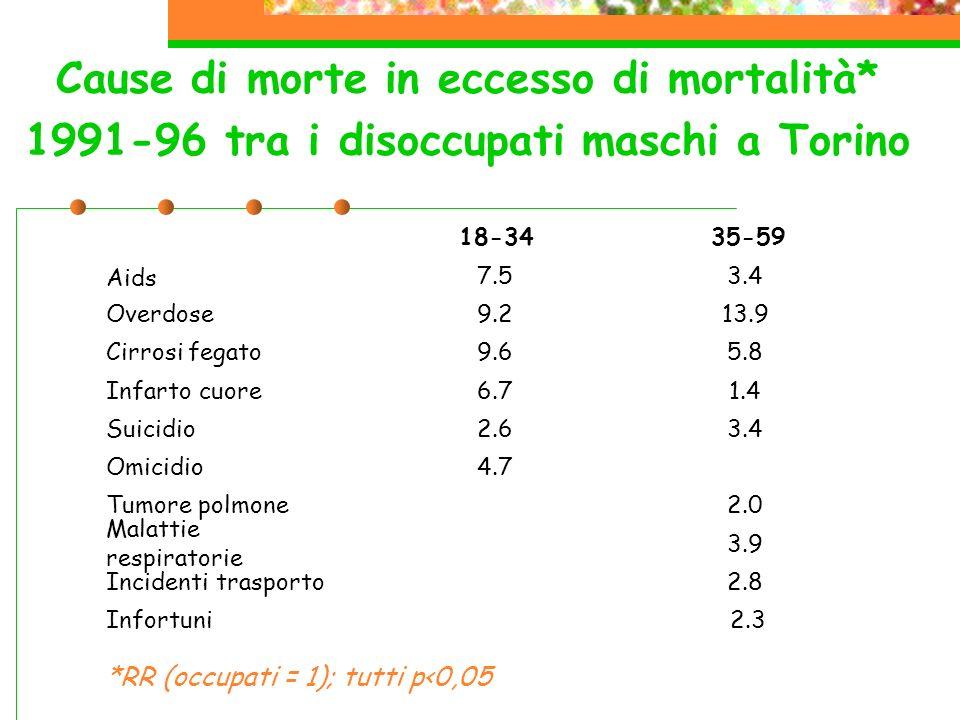 Cause di morte in eccesso di mortalità* 1991-96 tra i disoccupati maschi a Torino Aids 7.53.4 Overdose9.213.9 Cirrosi fegato9.65.8 Infarto cuore6.71.4 Suicidio2.63.4 Omicidio4.7 Tumore polmone 2.0 Malattie respiratorie 3.9 Incidenti trasporto 2.8 18-3435-59 Infortuni 2.3 *RR (occupati = 1); tutti p<0,05