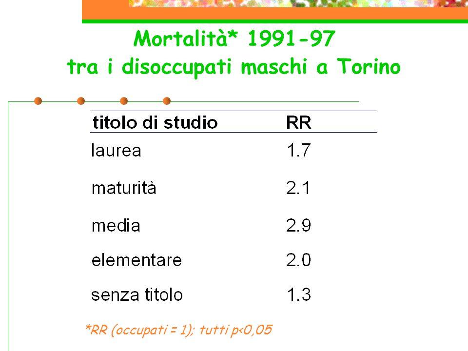 Mortalità* 1991-97 tra i disoccupati maschi a Torino *RR (occupati = 1); tutti p<0,05