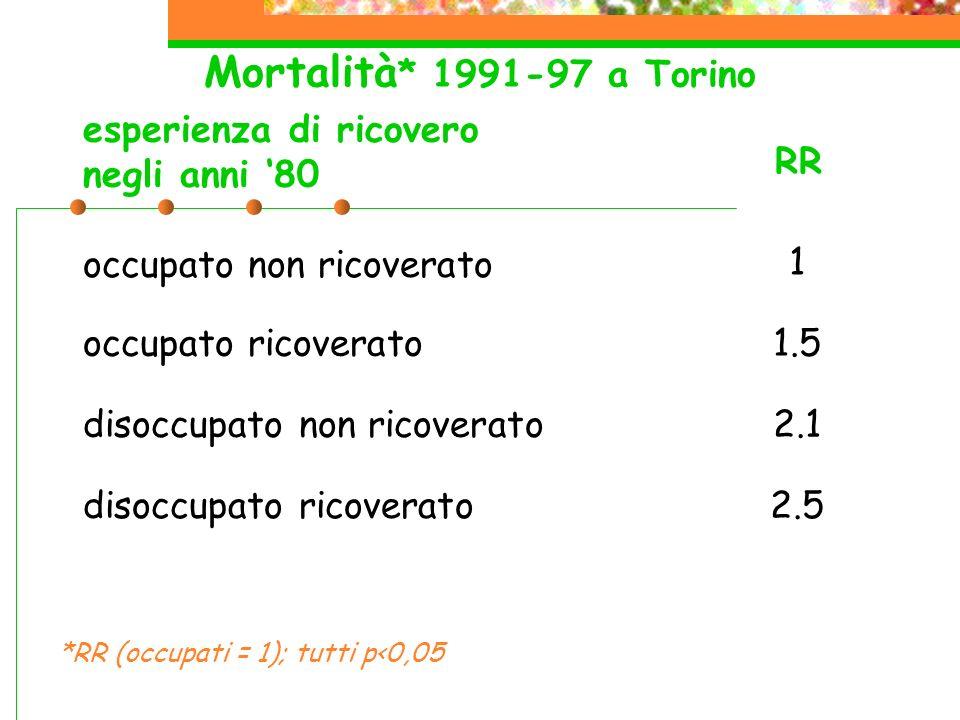 Mortalità * 1991-97 a Torino occupato non ricoverato 1 occupato ricoverato1.5 disoccupato non ricoverato2.1 disoccupato ricoverato2.5 esperienza di ricovero negli anni 80 RR *RR (occupati = 1); tutti p<0,05