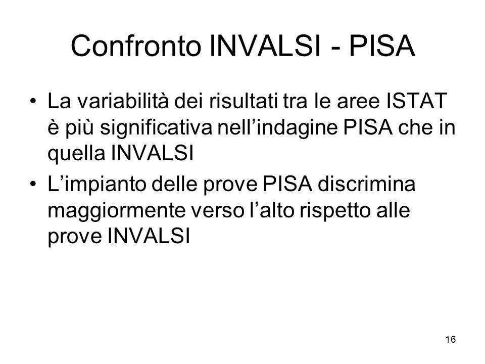 16 Confronto INVALSI - PISA La variabilità dei risultati tra le aree ISTAT è più significativa nellindagine PISA che in quella INVALSI Limpianto delle