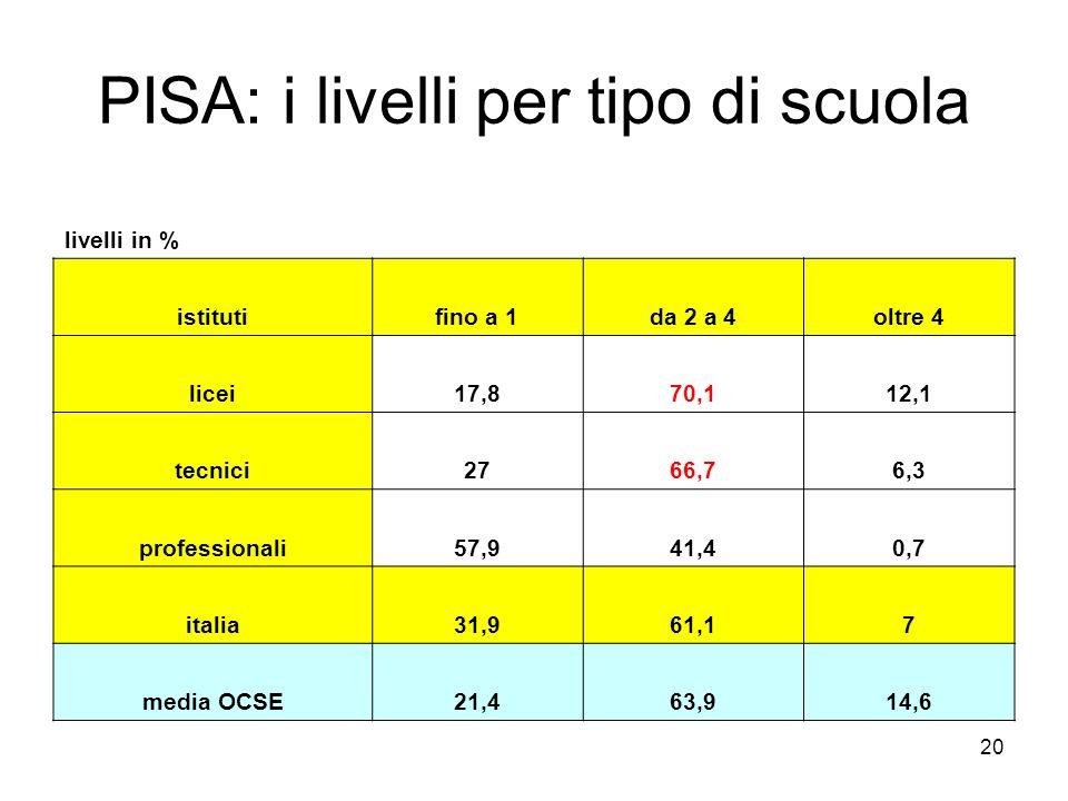 20 PISA: i livelli per tipo di scuola livelli in % istitutifino a 1da 2 a 4oltre 4 licei17,870,112,1 tecnici2766,76,3 professionali57,941,40,7 italia3