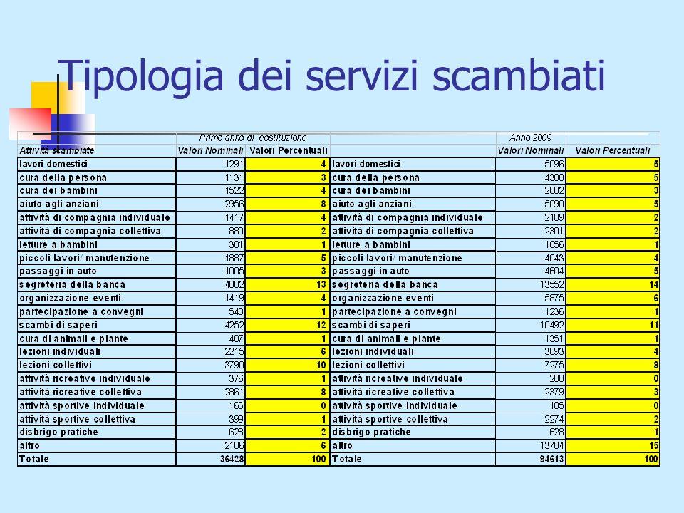 Tipologia dei servizi scambiati