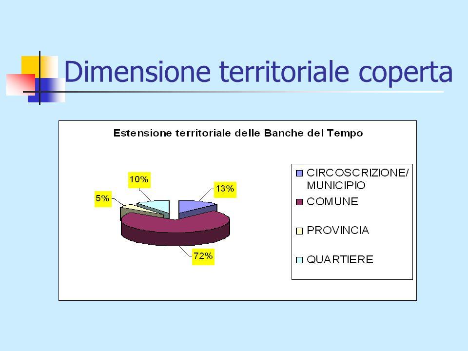 Dimensione territoriale coperta