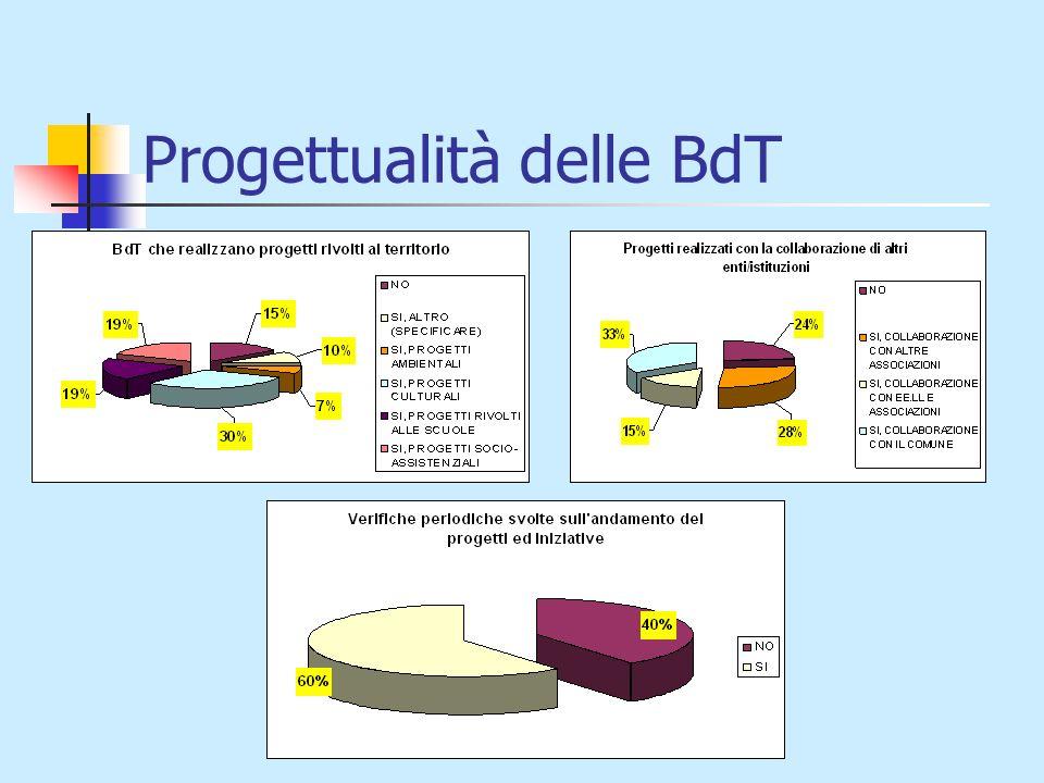 Progettualità delle BdT