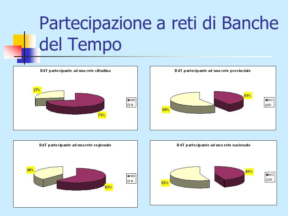 Partecipazione a reti di Banche del Tempo