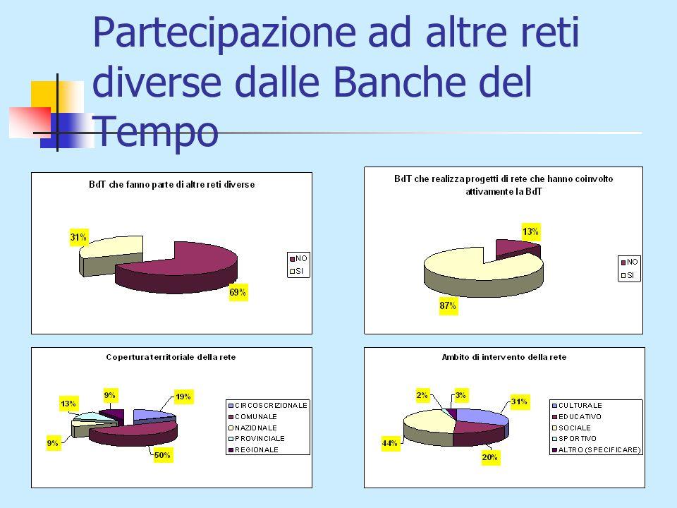 Partecipazione ad altre reti diverse dalle Banche del Tempo