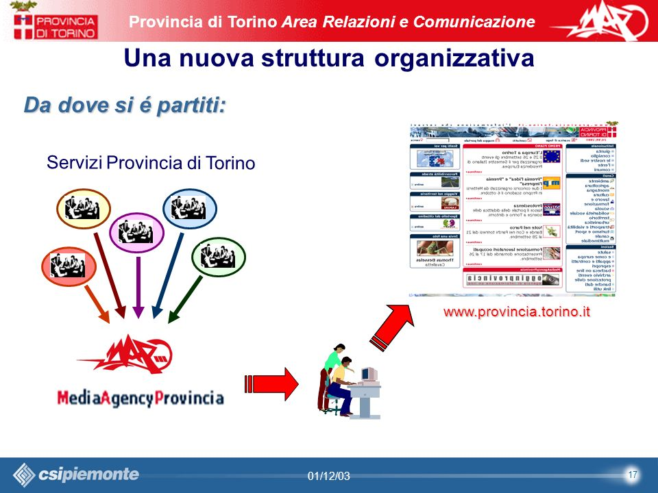 17 Area Comunicazione e Sviluppo Web09/10/2003Sito Web Provincia di Torino Provincia di Torino Area Relazioni e Comunicazione 17 01/12/03 Una nuova struttura organizzativa www.provincia.torino.it Da dove si é partiti: Servizi Provincia di Torino
