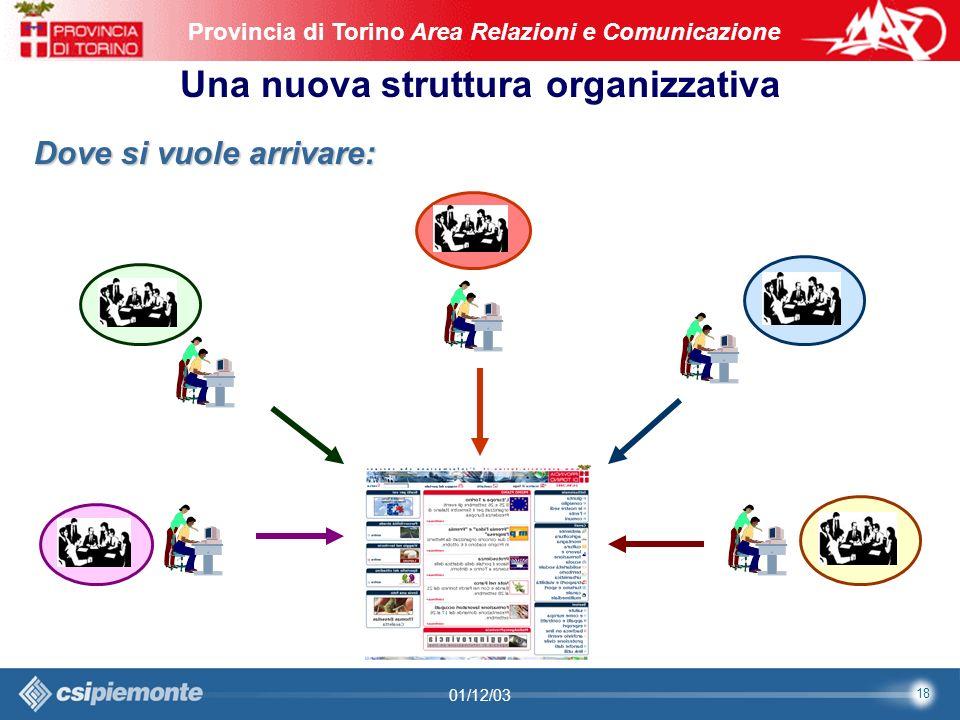 18 Area Comunicazione e Sviluppo Web09/10/2003Sito Web Provincia di Torino Provincia di Torino Area Relazioni e Comunicazione 18 01/12/03 Una nuova struttura organizzativa Dove si vuole arrivare: