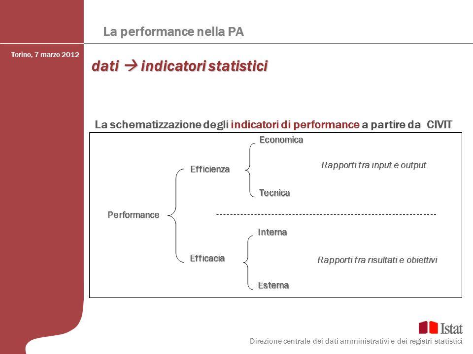 La performance nella PA dati indicatori statistici La schematizzazione degli indicatori di performance a partire da CIVIT Performance Efficienza Effic