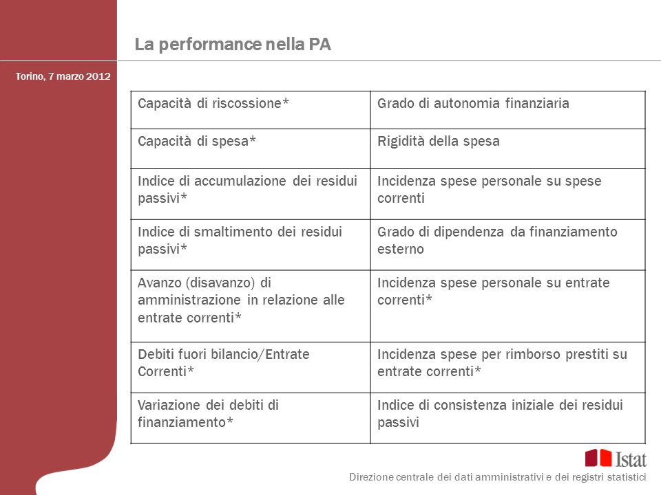 La performance nella PA Capacità di riscossione*Grado di autonomia finanziaria Capacità di spesa*Rigidità della spesa Indice di accumulazione dei resi