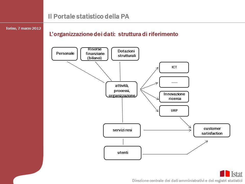 Il Portale statistico della PA Lorganizzazione dei dati: struttura di riferimento attività, processi, organizzazione Risorse finanziarie (bilanci ) IC