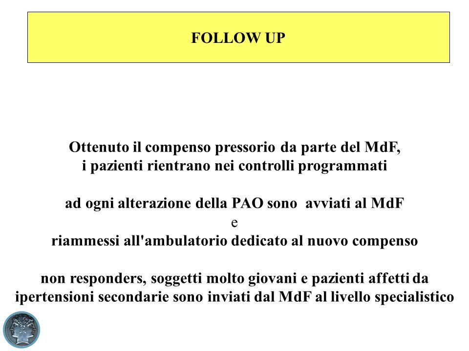 FOLLOW UP Ottenuto il compenso pressorio da parte del MdF, i pazienti rientrano nei controlli programmati ad ogni alterazione della PAO sono avviati a