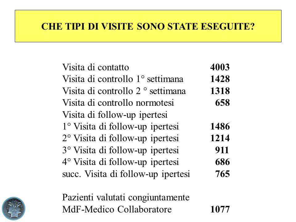 CHE TIPI DI VISITE SONO STATE ESEGUITE.