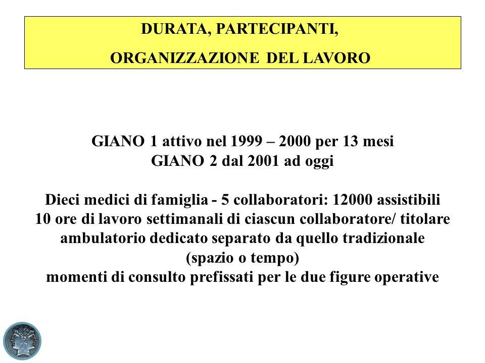 DURATA, PARTECIPANTI, ORGANIZZAZIONE DEL LAVORO GIANO 1 attivo nel 1999 – 2000 per 13 mesi GIANO 2 dal 2001 ad oggi Dieci medici di famiglia - 5 colla