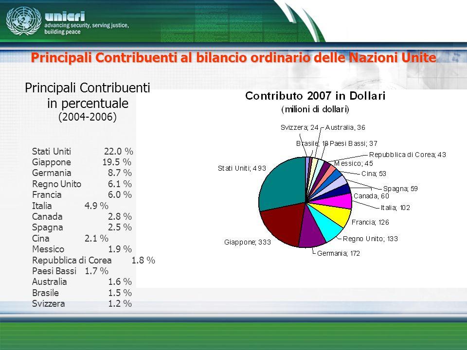 Stati Uniti 22.0 % Giappone19.5 % Germania 8.7 % Regno Unito 6.1 % Francia 6.0 % Italia 4.9 % Canada 2.8 % Spagna 2.5 % Cina 2.1 % Messico 1.9 % Repub