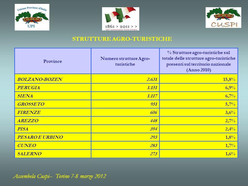 STRUTTURE AGRO-TURISTICHE Province Numero strutture Agro- turistiche % Strutture agro-turistiche sul totale delle strutture agro-turistiche presenti sul territorio nazionale (Anno 2010) BOLZANO-BOZEN2.63115,8% PERUGIA1.1516,9% SIENA1.1176,7% GROSSETO9515,7% FIRENZE6063,6% AREZZO4482,7% PISA3942,4% PESARO E URBINO2931,8% CUNEO2831,7% SALERNO2731,6% Assembela Cuspi– Torino 7-8 marzo 2012