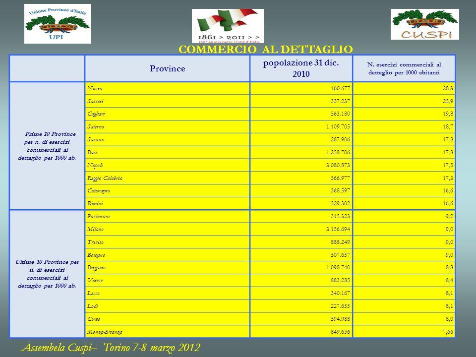 Province popolazione 31 dic. 2010 N.