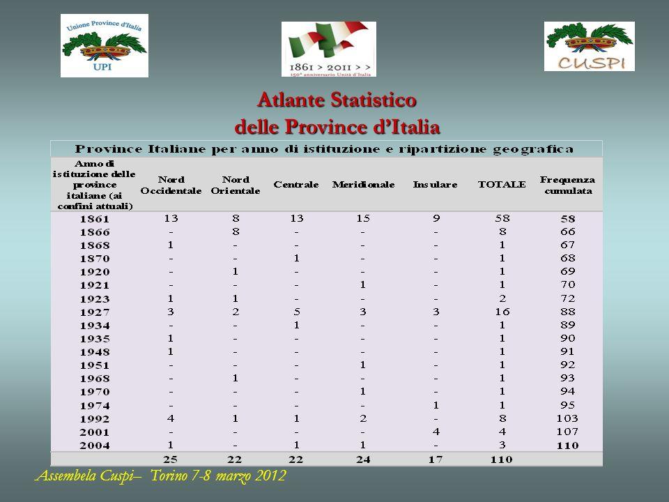 Assembela Cuspi– Torino 7-8 marzo 2012 Atlante Statistico delle Province dItalia Figura 8 – Percentuale di famiglie unipersonali al censimento del 1971 e al censimento 2001 PERCENTUALE DI FAMIGLIE UNIPERSONALI