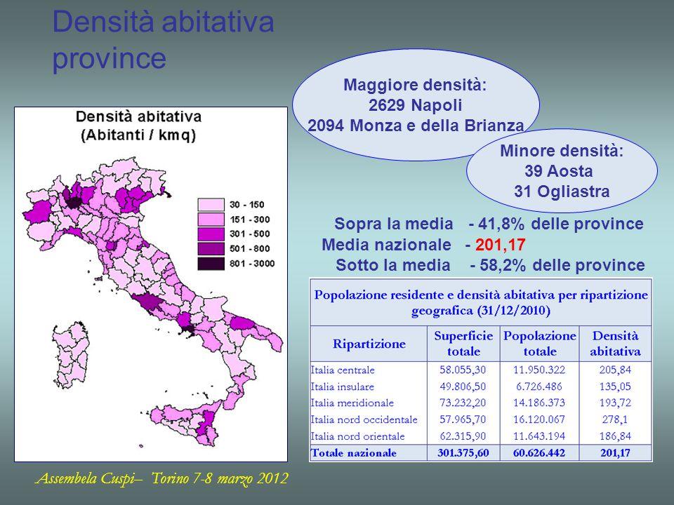 Densità abitativa province Sopra la media - 41,8% delle province Media nazionale - 201,17 Sotto la media - 58,2% delle province Maggiore densità: 2629 Napoli 2094 Monza e della Brianza Minore densità: 39 Aosta 31 Ogliastra Assembela Cuspi– Torino 7-8 marzo 2012