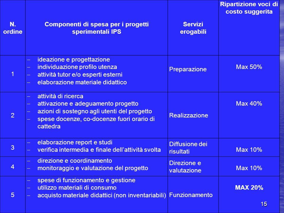 N. ordine Componenti di spesa per i progetti sperimentali IPS Servizi erogabili Ripartizione voci di costo suggerita 1 ideazione e progettazione indiv