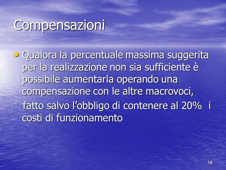 Compensazioni Qualora la percentuale massima suggerita per la realizzazione non sia sufficiente è possibile aumentarla operando una compensazione con