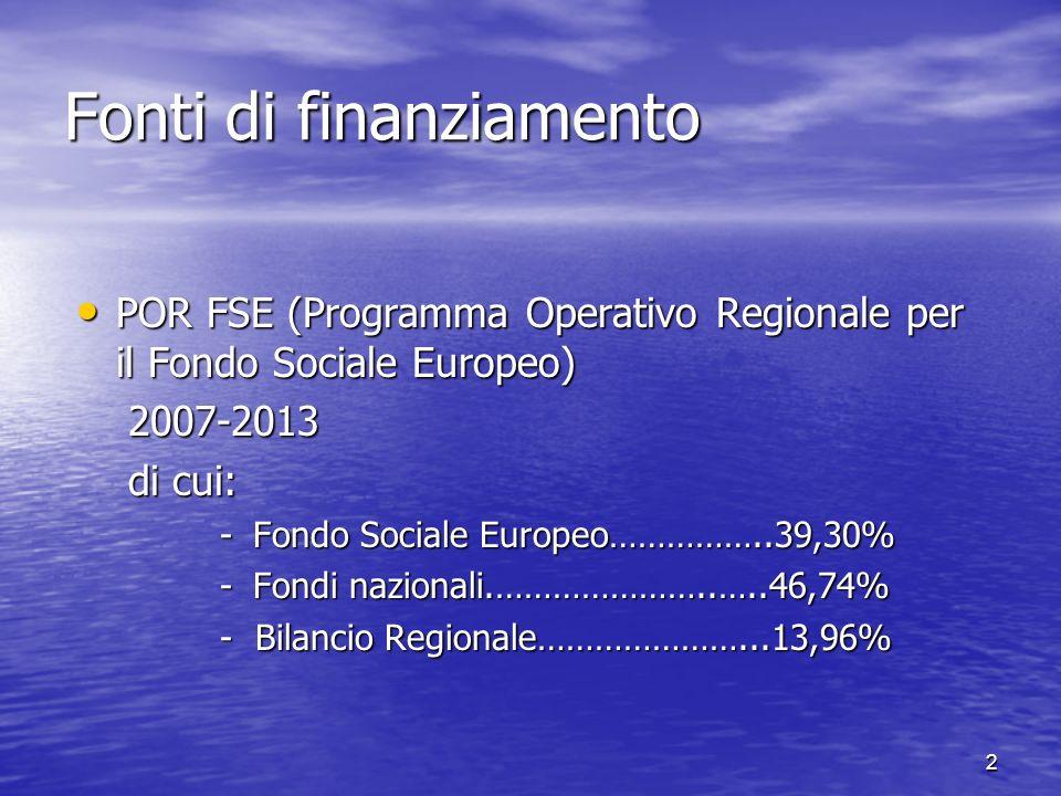 Fonti di finanziamento POR FSE (Programma Operativo Regionale per il Fondo Sociale Europeo) POR FSE (Programma Operativo Regionale per il Fondo Sociale Europeo) 2007-2013 2007-2013 di cui: di cui: -Fondo Sociale Europeo……………..39,30% -Fondi nazionali.…………………..…..46,74% - Bilancio Regionale…………………...13,96% 2