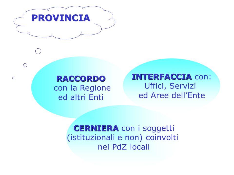 RACCORDO con la Regione ed altri Enti CERNIERA CERNIERA con i soggetti (istituzionali e non) coinvolti nei PdZ locali INTERFACCIA INTERFACCIA con: Uffici, Servizi ed Aree dellEnte PROVINCIA