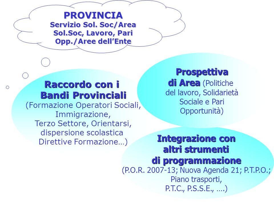 Raccordo con i Bandi Provinciali (Formazione Operatori Sociali, Immigrazione, Terzo Settore, Orientarsi, dispersione scolastica Direttive Formazione…) Integrazione con altri strumenti di programmazione (P.O.R.