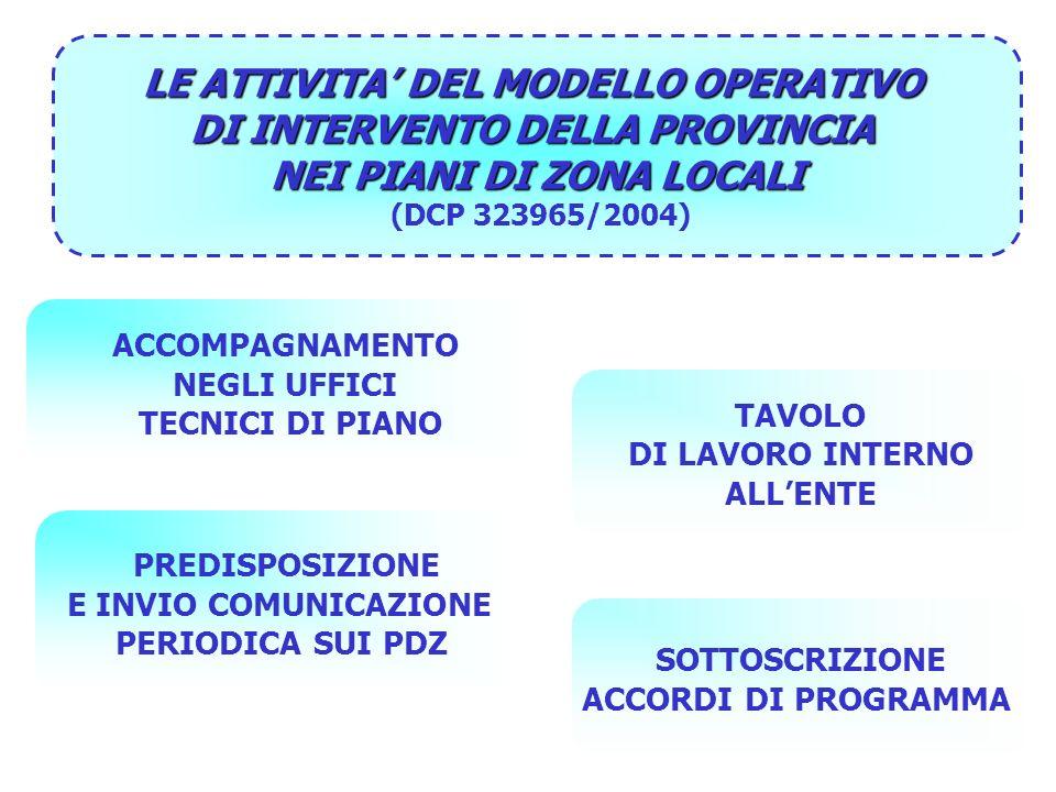 LE ATTIVITA DEL MODELLO OPERATIVO DI INTERVENTO DELLA PROVINCIA NEI PIANI DI ZONA LOCALI (DCP 323965/2004) ACCOMPAGNAMENTO NEGLI UFFICI TECNICI DI PIANO PREDISPOSIZIONE E INVIO COMUNICAZIONE PERIODICA SUI PDZ TAVOLO DI LAVORO INTERNO ALLENTE SOTTOSCRIZIONE ACCORDI DI PROGRAMMA