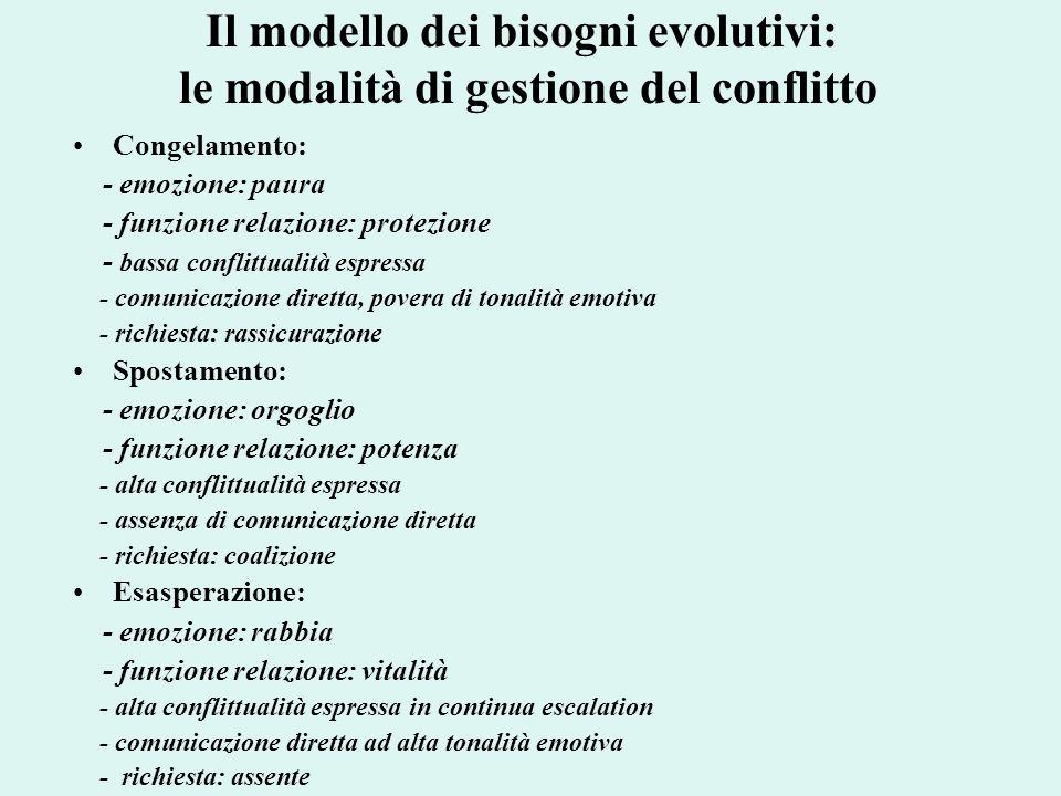 Il modello dei bisogni evolutivi: le modalità di gestione del conflitto Congelamento: - emozione: paura - funzione relazione: protezione - bassa confl