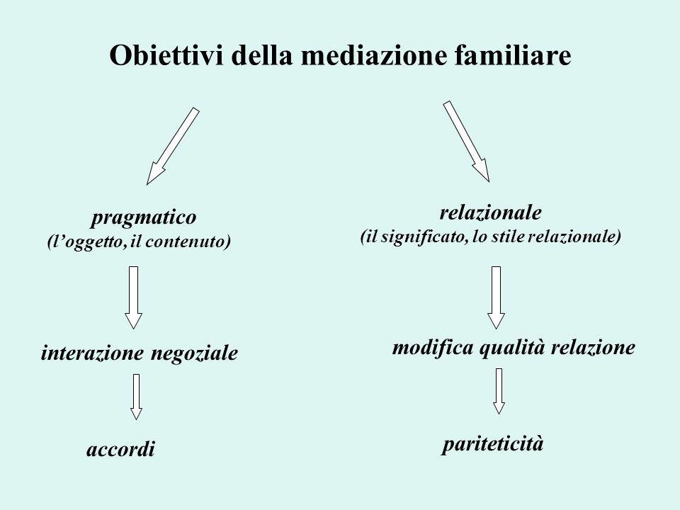 Obiettivi della mediazione familiare pragmatico (loggetto, il contenuto) relazionale (il significato, lo stile relazionale) interazione negoziale modi