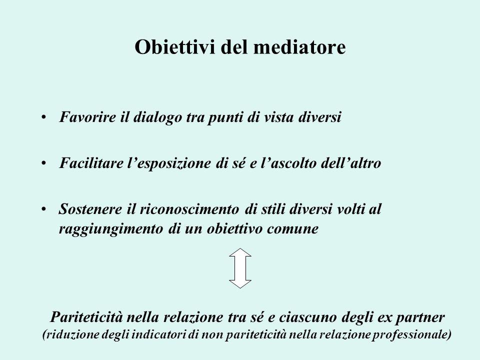Obiettivi del mediatore Favorire il dialogo tra punti di vista diversi Facilitare lesposizione di sé e lascolto dellaltro Sostenere il riconoscimento