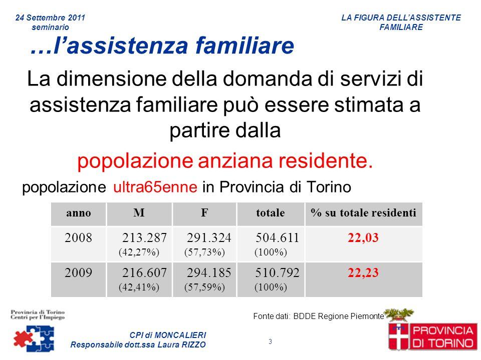 LA FIGURA DELLASSISTENTE FAMILIARE CPI di MONCALIERI Responsabile dott.ssa Laura RIZZO 24 Settembre 2011 seminario 3 …lassistenza familiare La dimensi