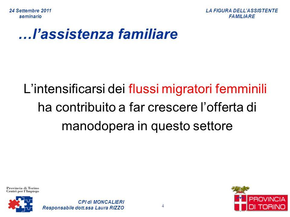 LA FIGURA DELLASSISTENTE FAMILIARE CPI di MONCALIERI Responsabile dott.ssa Laura RIZZO 24 Settembre 2011 seminario 4 …lassistenza familiare Lintensifi